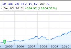 Apple-Stock-Graph
